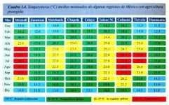 Factores que afectan la productividad del cultivo de tomate en invernadero: temperatura