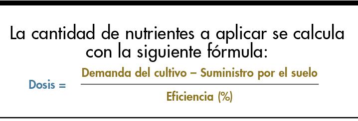 Modelo 4r para el correcto manejo de fertilizantes for Modelo demanda clausula suelo