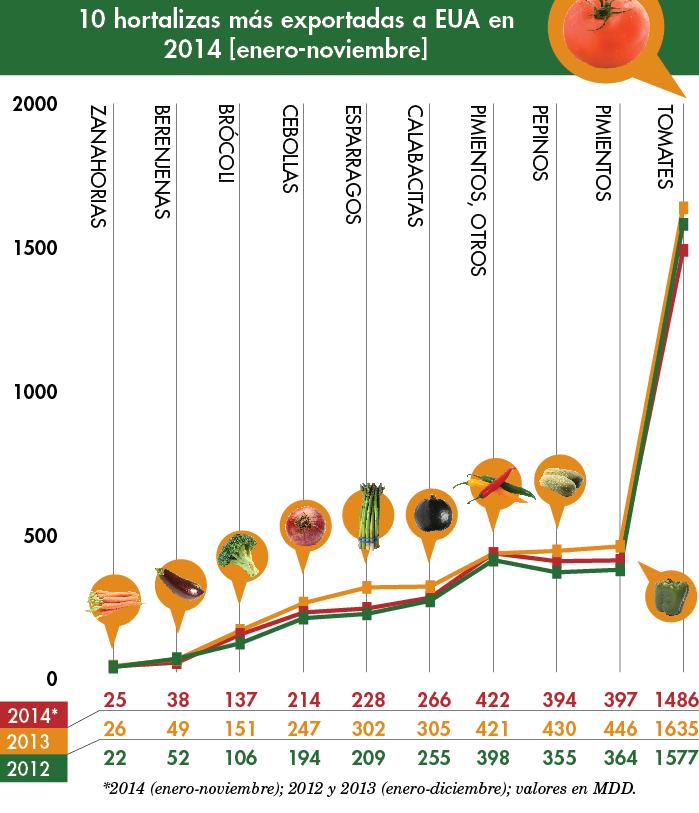 graph hortalizas exportadas