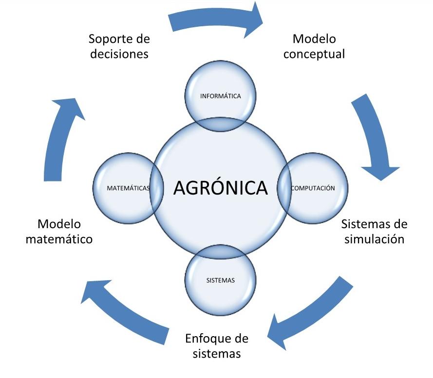 figura 1 agronica