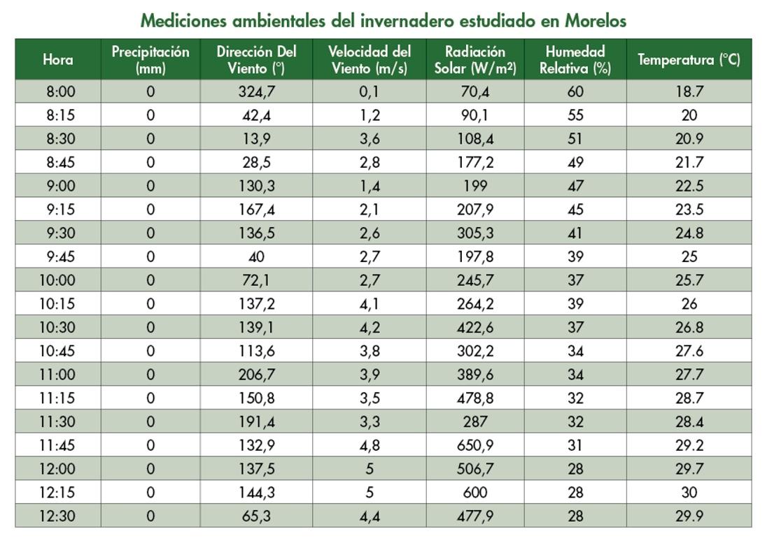 tabla variedades climaticas invernadero MOR