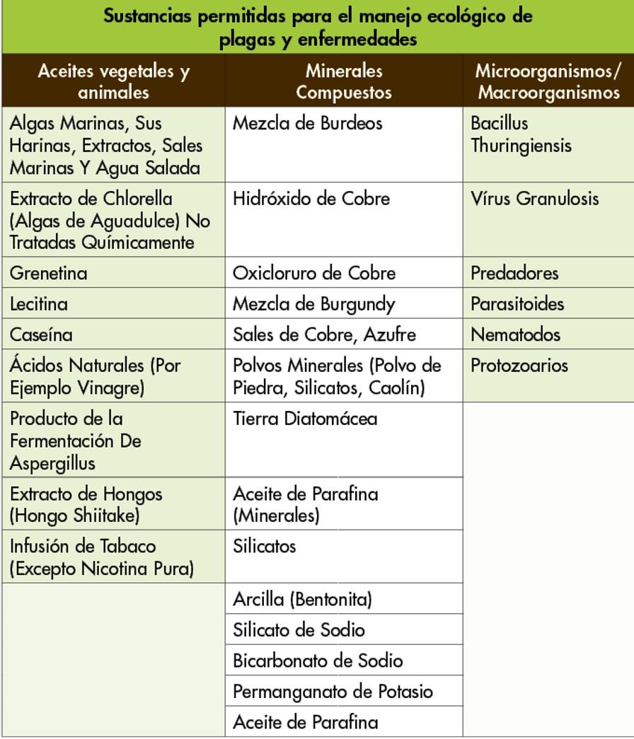 sustancias permitidas en sistemas organicos
